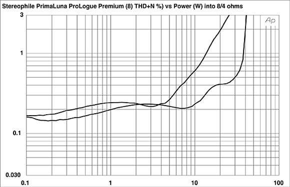 PrimaLuna ProLogue Premium power amplifier » audiofast pl